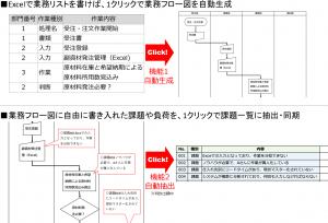簡単プロセスビルダー概要図